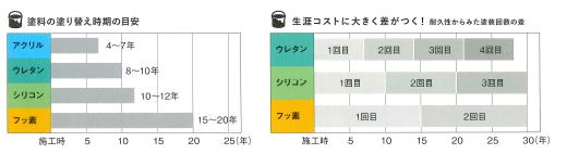 塗り替えの目安と生涯コストのグラフ
