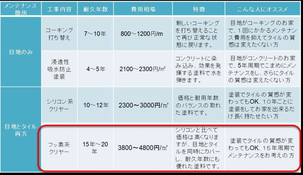 タイル塗装の比較表