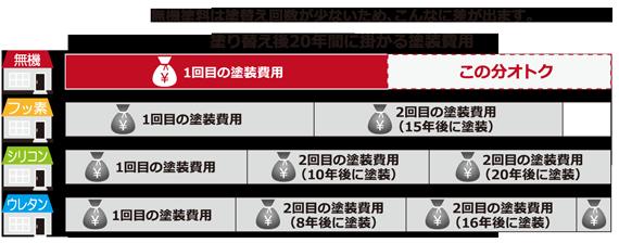 メンテナンスコスト表