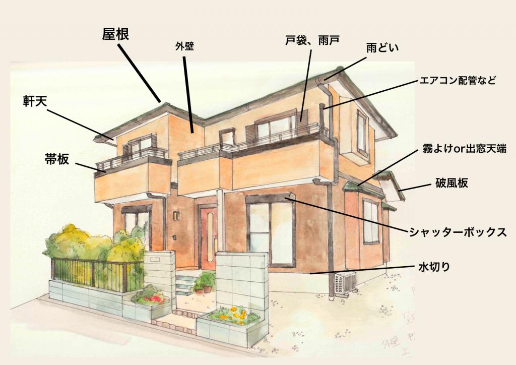 塗装すべき家の部材