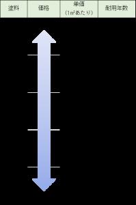 塗料の金額と耐用年数