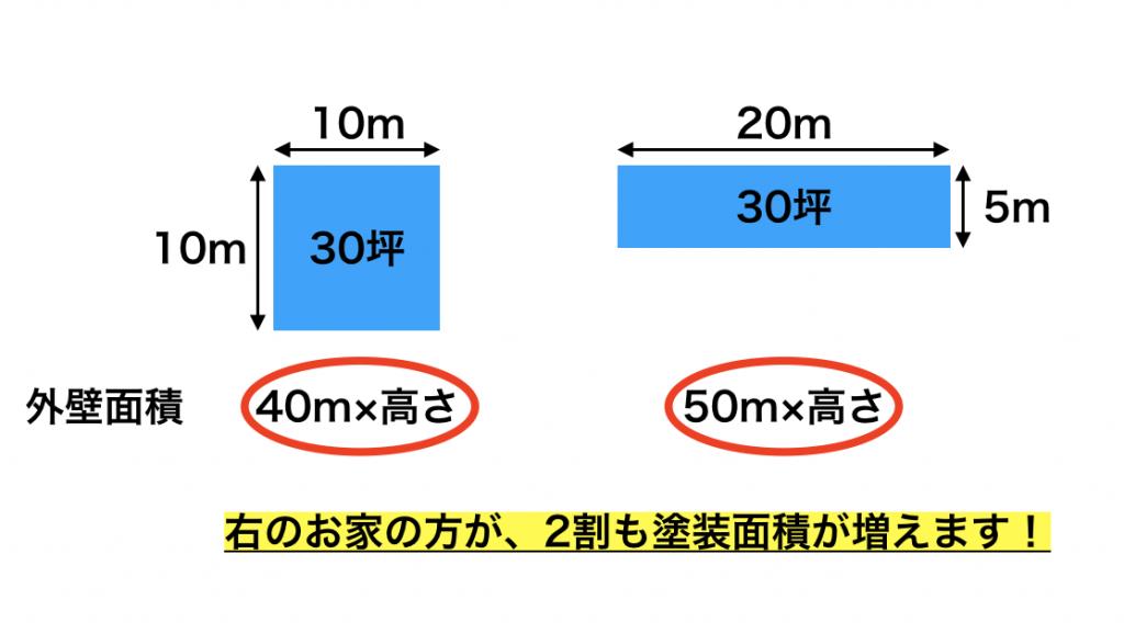 坪計算と平米計算