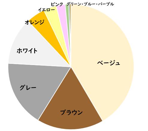 単色の人気色グラフ