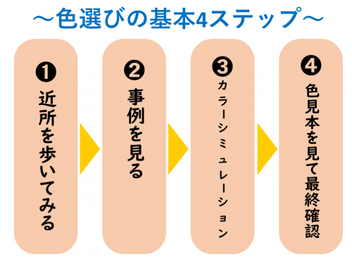 色選びの4ステップ