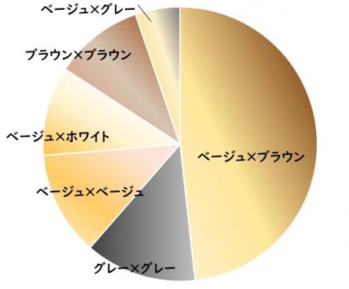 ツートン人気色グラフ