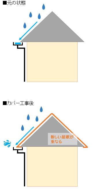 雨どいの調整