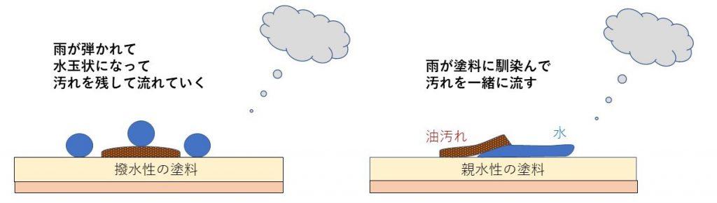 親水性と撥水性