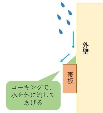 帯板の三角コーキング