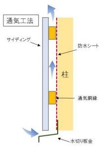 サイディング通気工法