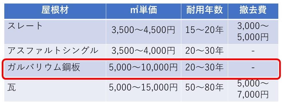 屋根 価格表