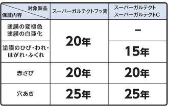 ガルバリウムの保証年数