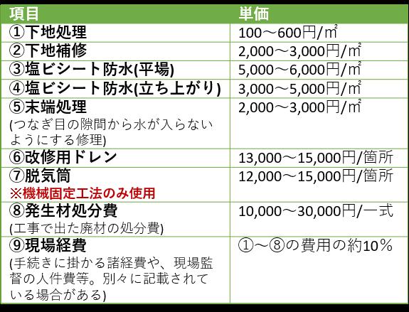 シート防水の単価表