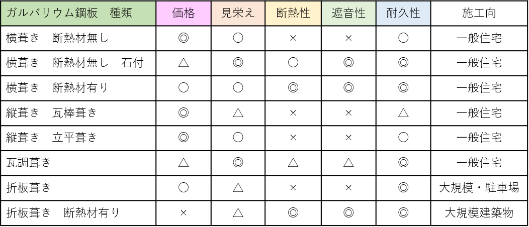 ガルバリウム屋根の種類一覧表