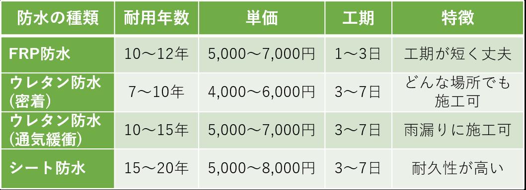 防水種類 一覧表