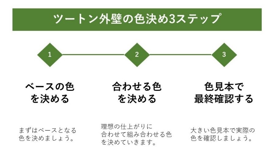 色決め3ステップ