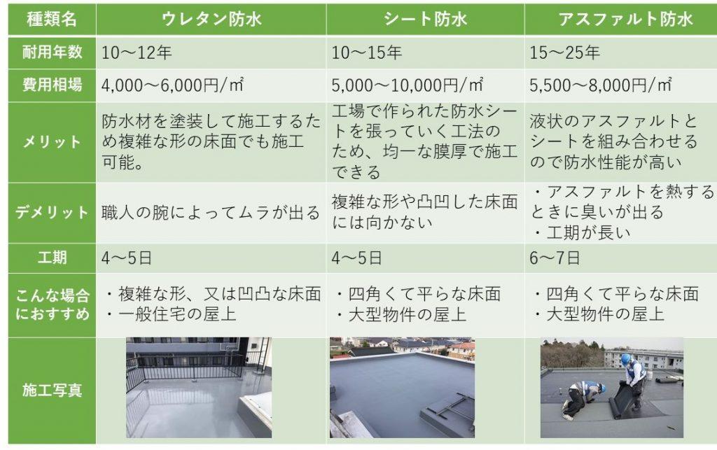 屋上防水の種類