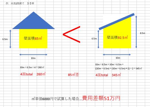 家の面積の違い