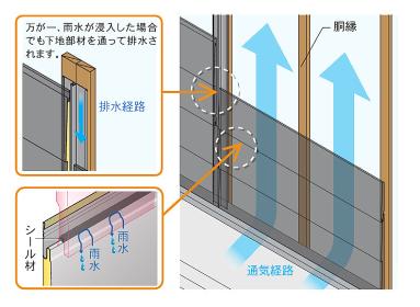 カバー通気工法