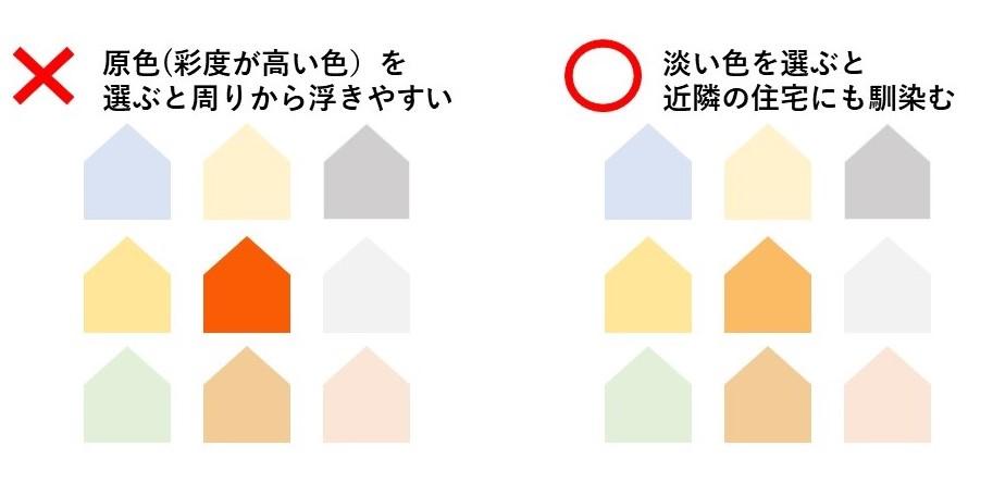 オレンジ 近隣との色合い