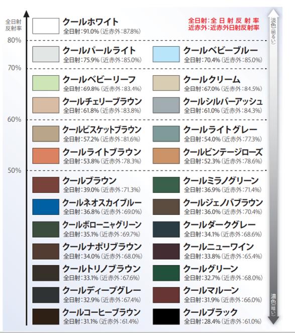遮熱塗料の色