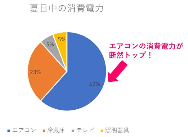 電力消費のグラフ