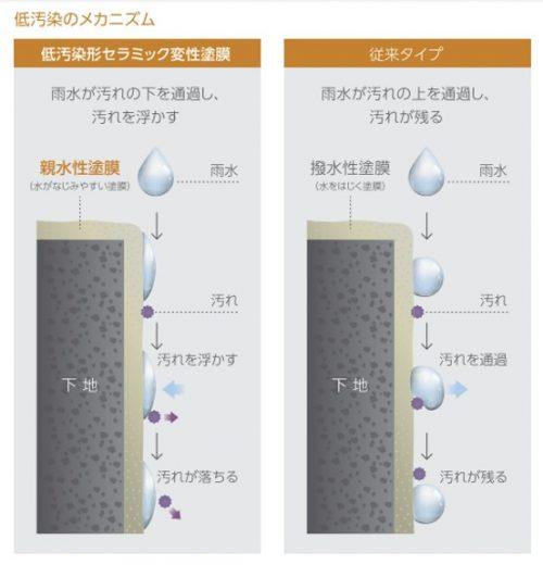 低汚染_RS