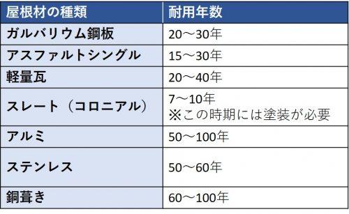 屋根の耐用年数