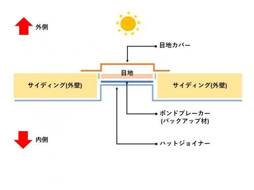 目地カバー工法