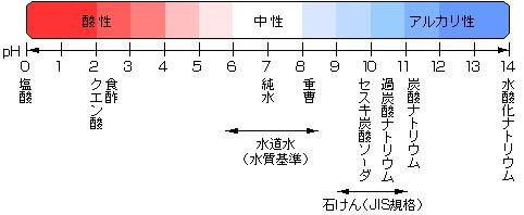 ph 酸性アルカリ性の表