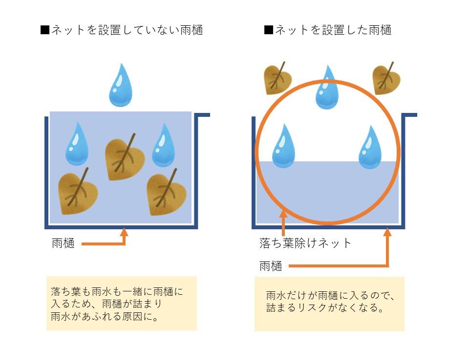 雨樋ネットの効果