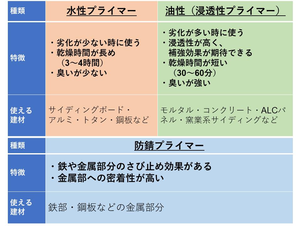 Primer features