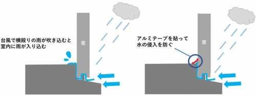 雨漏り 対策