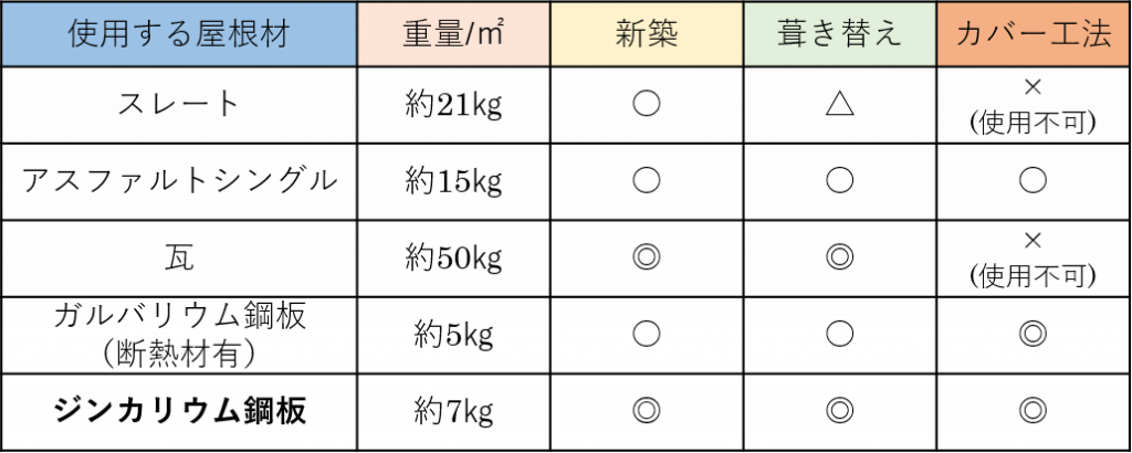 屋根材の比較表