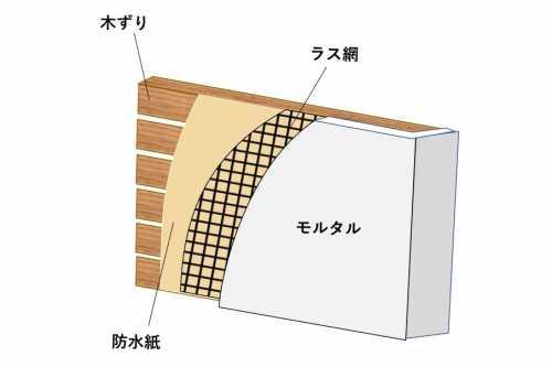 モルタルの構造