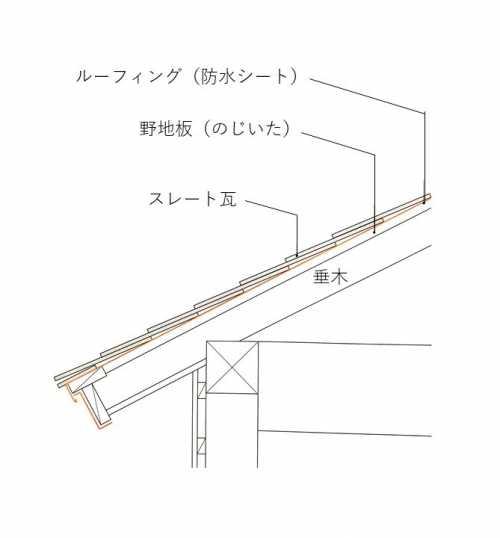 屋根の構造 断面