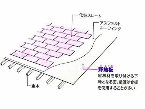 屋根の構造 簡略