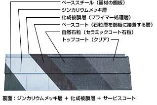 ジンカリウム(自然石粒付き鋼板)
