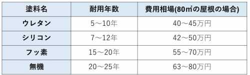 屋根塗装費用表