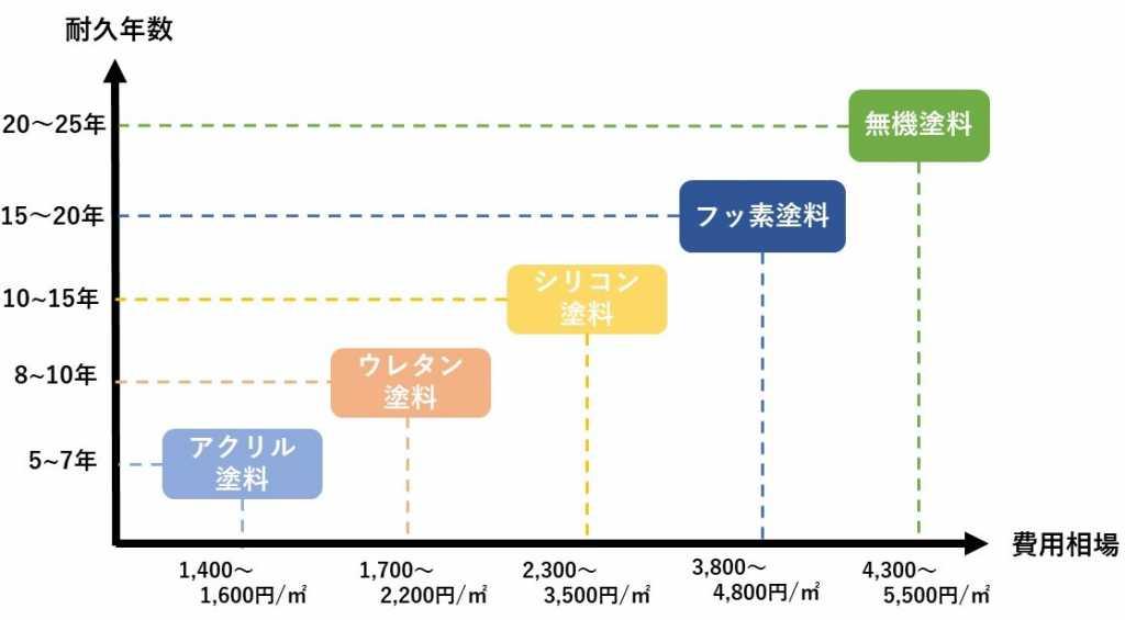 塗料耐用年数比較表