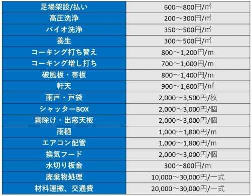 工程別単価表