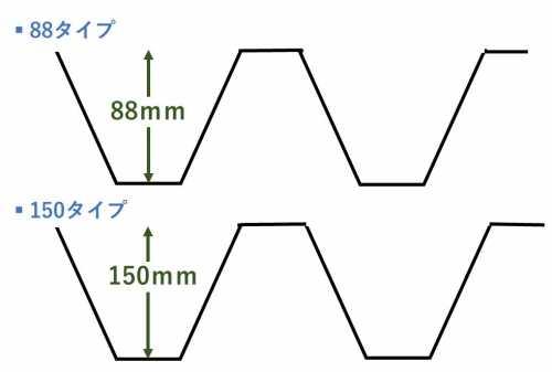 折板屋根のタイプ
