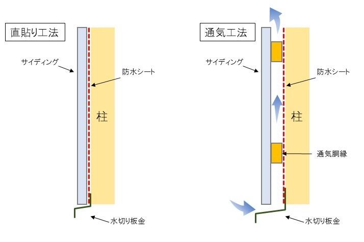 直貼り工法、通気工法