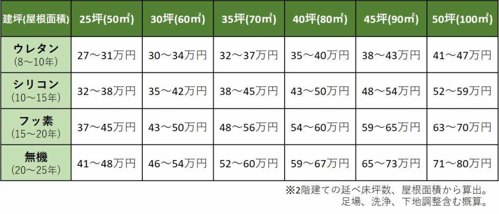 トタン屋根塗装の費用一覧表