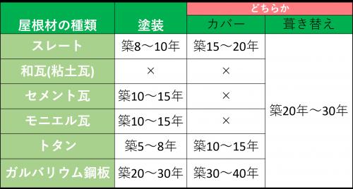 リフォーム表