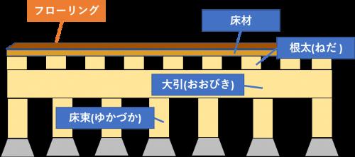 床下の構造