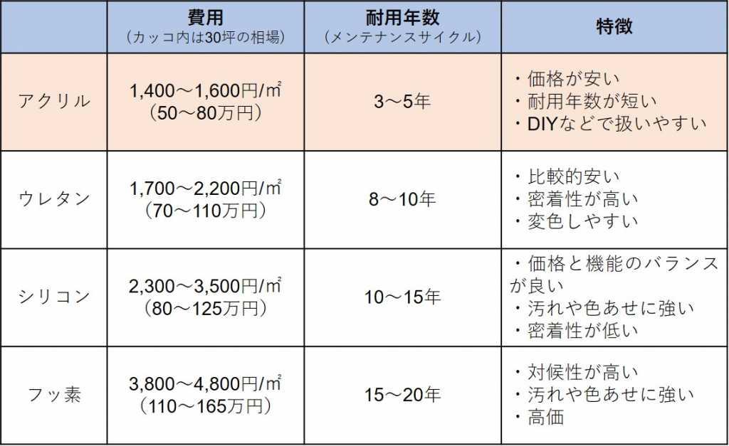 塗料の比較表