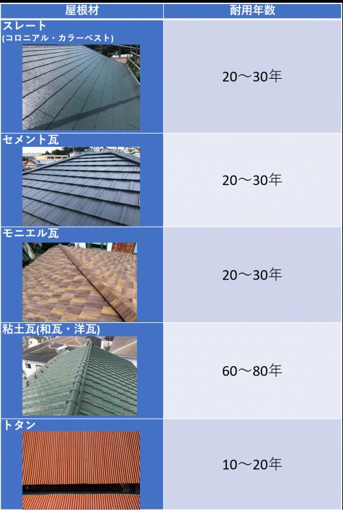 屋根材別の耐用年数表