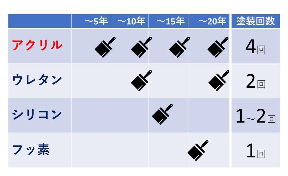 メンテナンスサイクルの比較