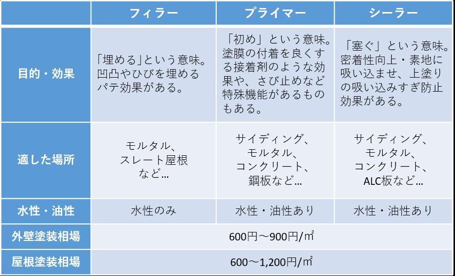 下塗り材の比較表
