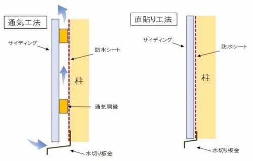 サイディングの工法